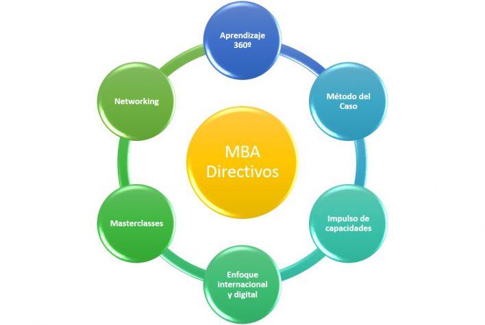 mba-directivos